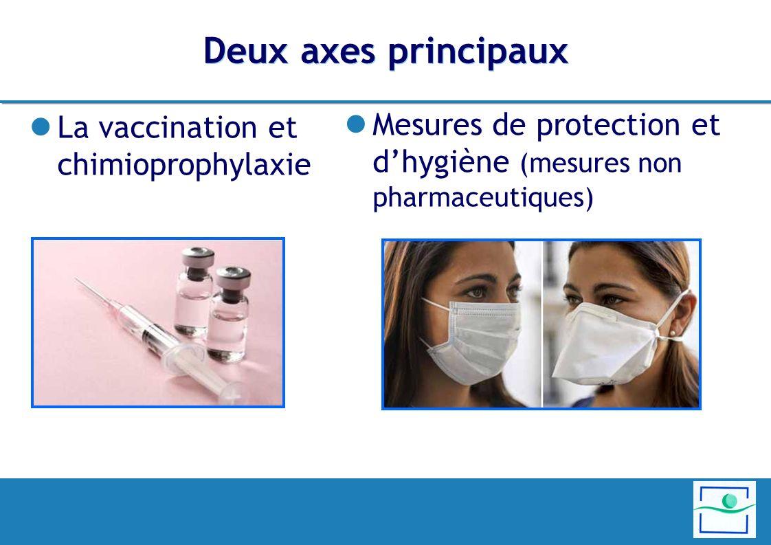 Deux axes principaux La vaccination et chimioprophylaxie Mesures de protection et dhygiène (mesures non pharmaceutiques)