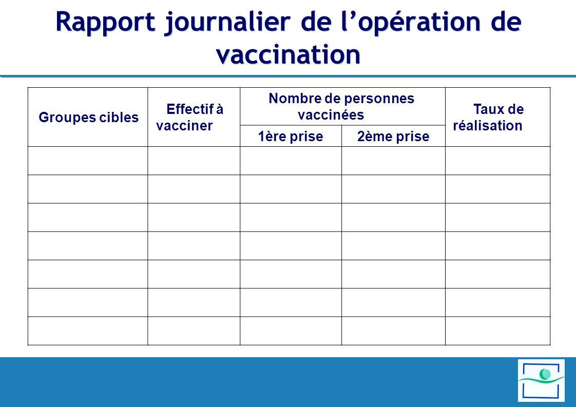 Rapport journalier de lopération de vaccination Taux de réalisation Nombre de personnes vaccinées Effectif à vacciner Groupes cibles 2ème prise1ère pr
