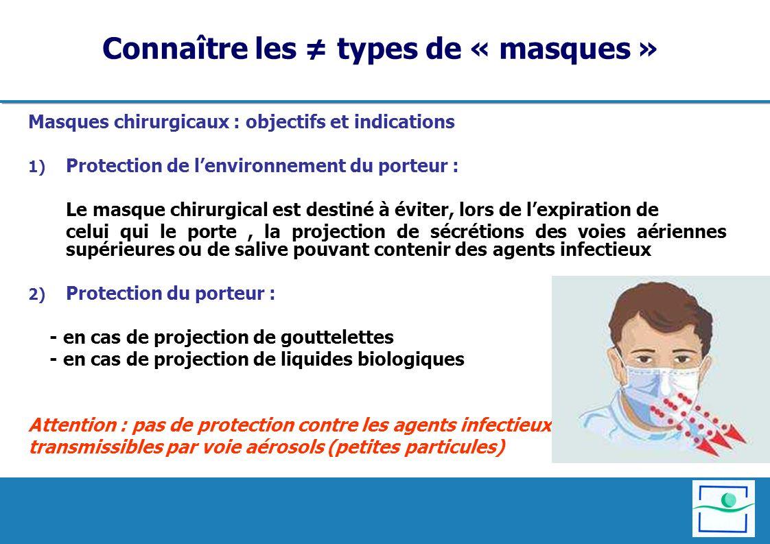Connaître les types de « masques » Masques chirurgicaux : objectifs et indications 1) Protection de lenvironnement du porteur : Le masque chirurgical