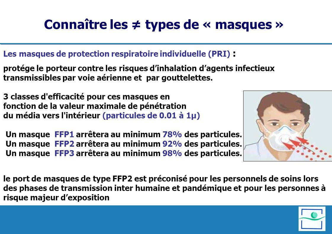 Les masques de protection respiratoire individuelle (PRI) : protége le porteur contre les risques dinhalation dagents infectieux transmissibles par vo