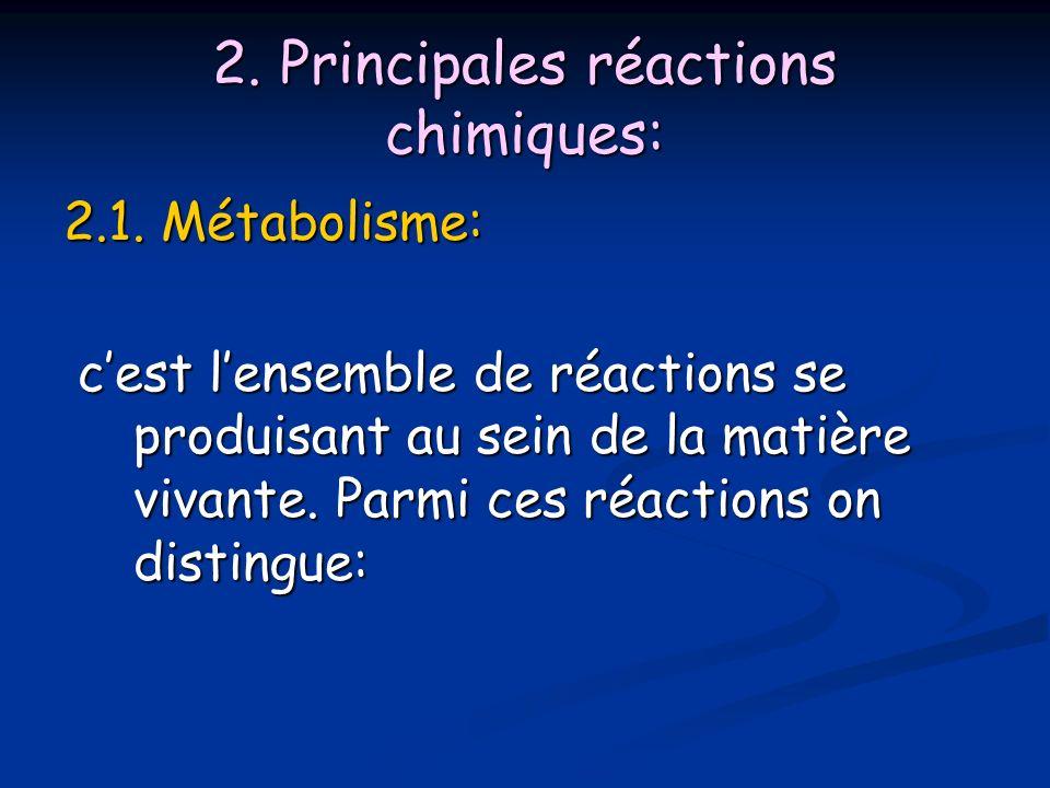 2.Principales réactions chimiques: 2.1.