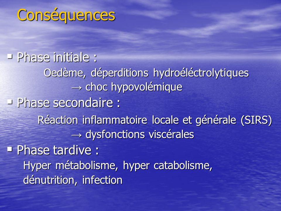 Conséquences Phase initiale : Phase initiale : Oedème, déperditions hydroéléctrolytiques Oedème, déperditions hydroéléctrolytiques choc hypovolémique
