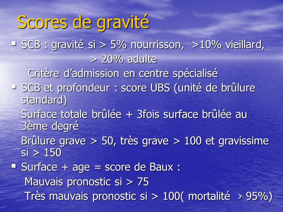 Scores de gravité SCB : gravité si > 5% nourrisson, >10% vieillard, SCB : gravité si > 5% nourrisson, >10% vieillard, > 20% adulte > 20% adulte Critèr