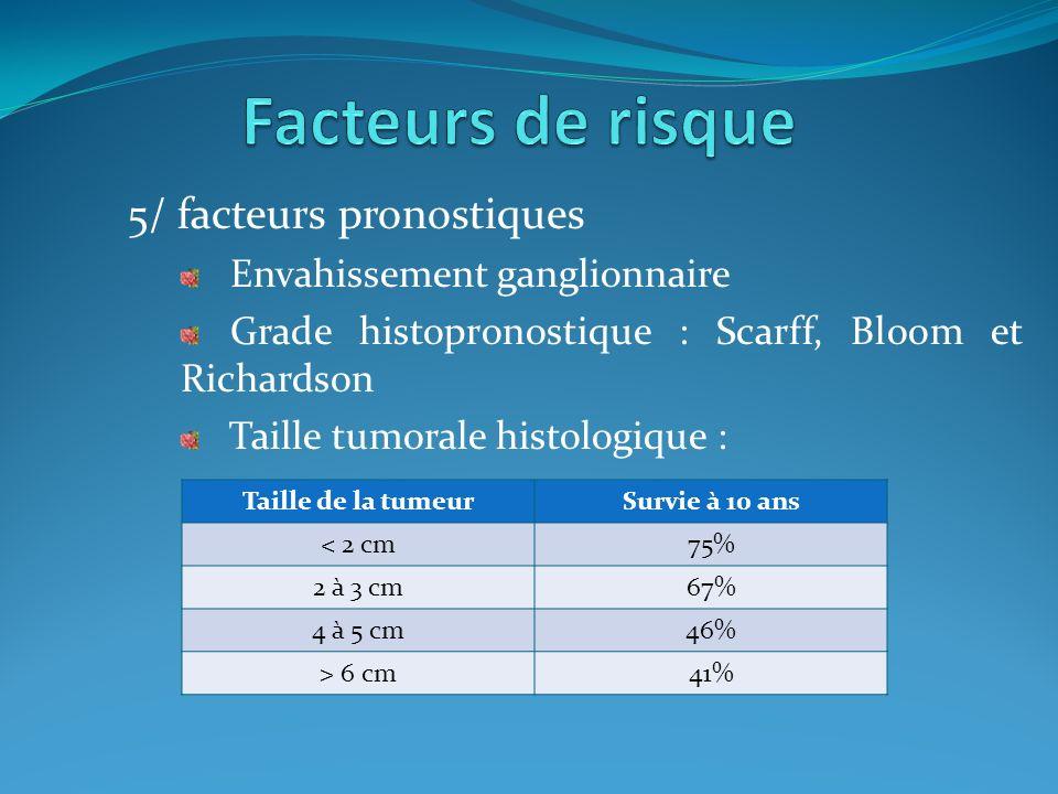 6/ Récepteurs hormonaux : Récepteurs aux œstrogènes Récepteurs à la progestérone