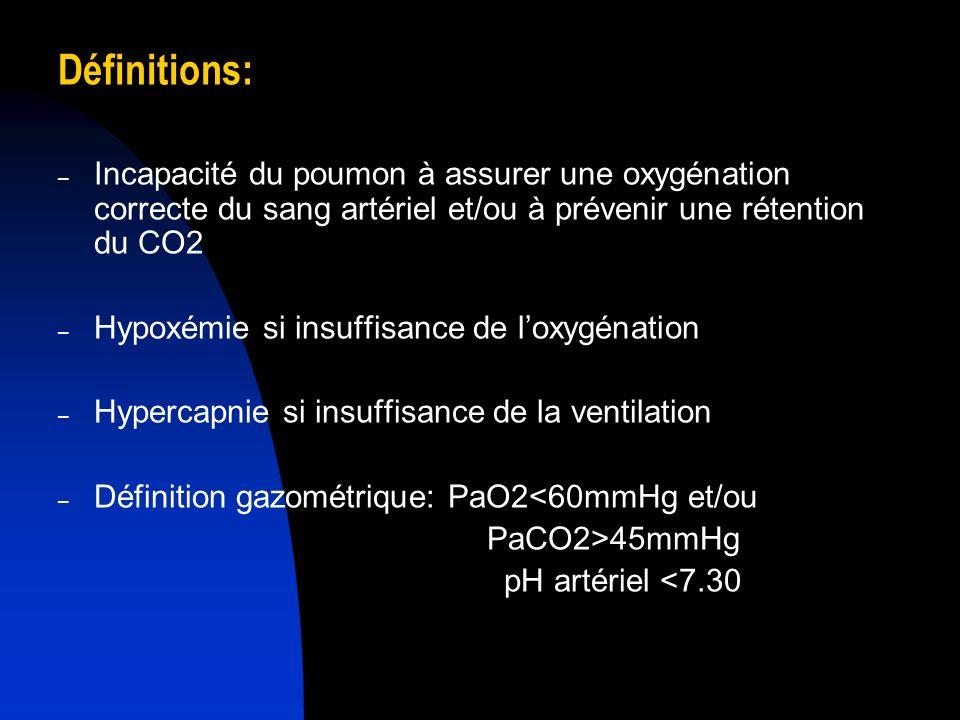 Définitions: – Incapacité du poumon à assurer une oxygénation correcte du sang artériel et/ou à prévenir une rétention du CO2 – Hypoxémie si insuffisa