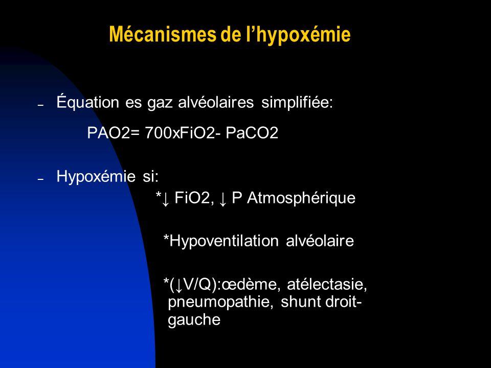 Mécanismes de lhypoxémie – Équation es gaz alvéolaires simplifiée: PAO2= 700xFiO2- PaCO2 – Hypoxémie si: * FiO2, P Atmosphérique *Hypoventilation alvé