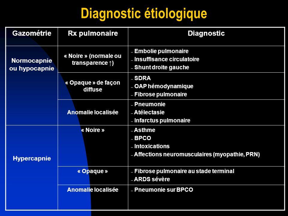 Diagnostic étiologique GazométrieRx pulmonaireDiagnostic Normocapnie ou hypocapnie « Noire » (normale ou transparence ) – Embolie pulmonaire – Insuffi