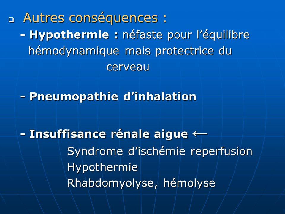 Autres conséquences : Autres conséquences : - Hypothermie : néfaste pour léquilibre - Hypothermie : néfaste pour léquilibre hémodynamique mais protect