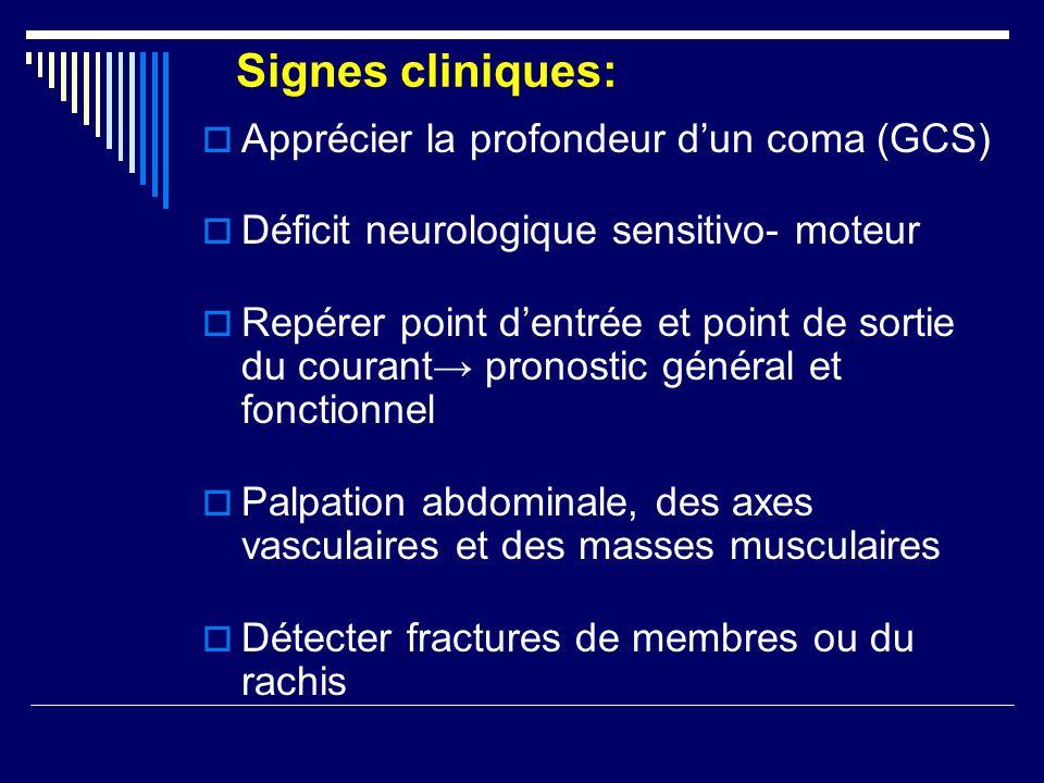 Signes cliniques: Apprécier la profondeur dun coma (GCS) Déficit neurologique sensitivo- moteur Repérer point dentrée et point de sortie du courant pr