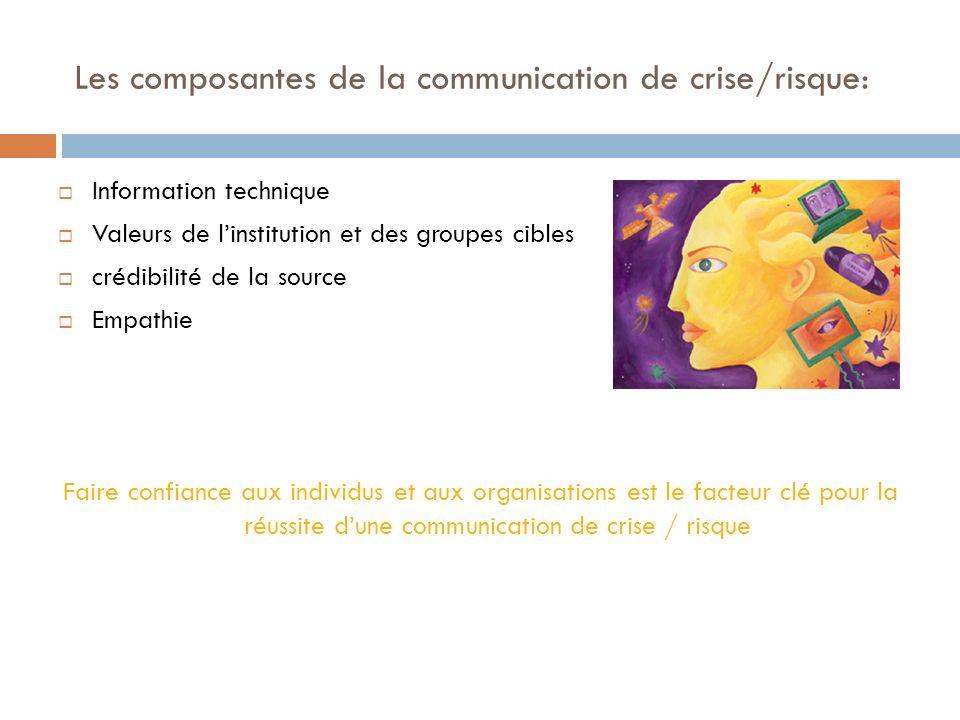 Les composantes de la communication de crise/risque: Information technique Valeurs de linstitution et des groupes cibles crédibilité de la source Empa