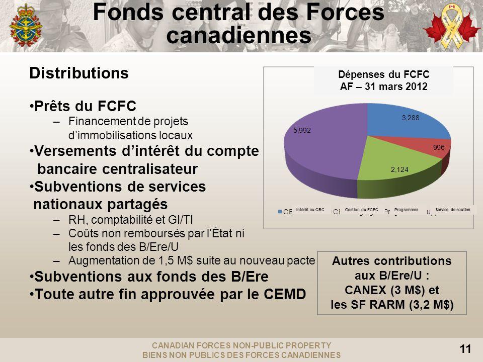 CANADIAN FORCES NON-PUBLIC PROPERTY BIENS NON PUBLICS DES FORCES CANADIENNES 11 Fonds central des Forces canadiennes Distributions Prêts du FCFC –Fina