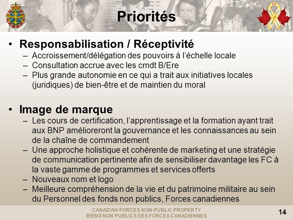 CANADIAN FORCES NON-PUBLIC PROPERTY BIENS NON PUBLICS DES FORCES CANADIENNES 14 Responsabilisation / Réceptivité –Accroissement/délégation des pouvoir