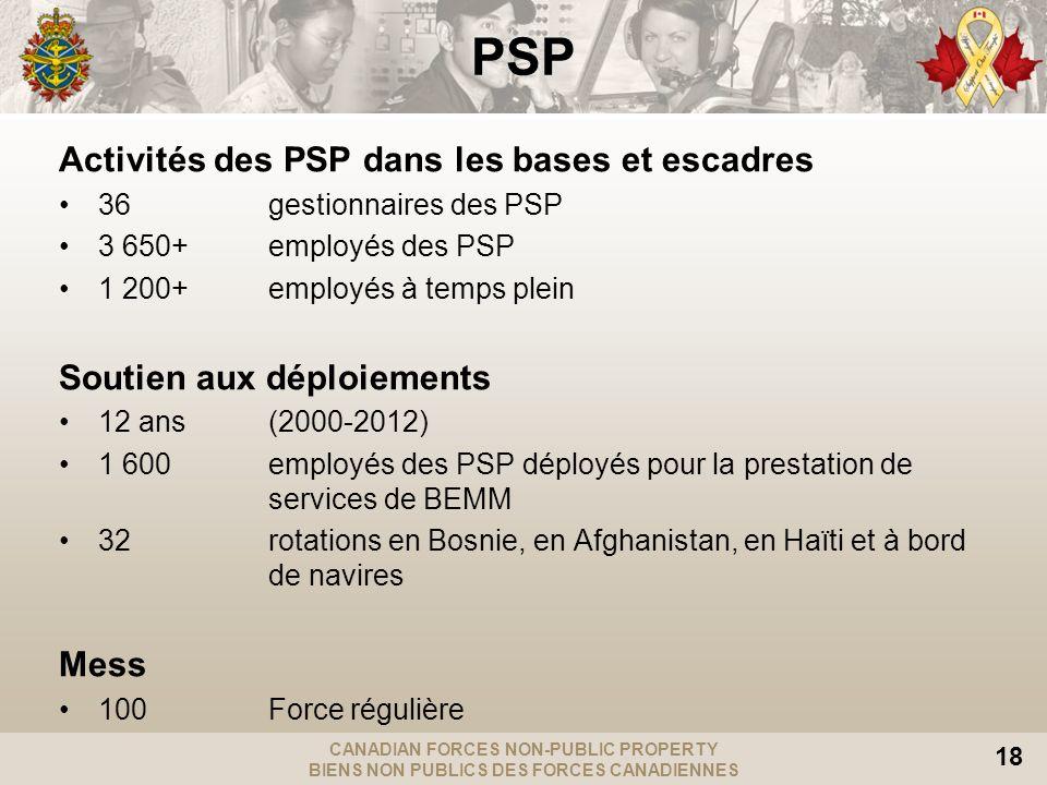 CANADIAN FORCES NON-PUBLIC PROPERTY BIENS NON PUBLICS DES FORCES CANADIENNES 18 PSP Activités des PSP dans les bases et escadres 36 gestionnaires des