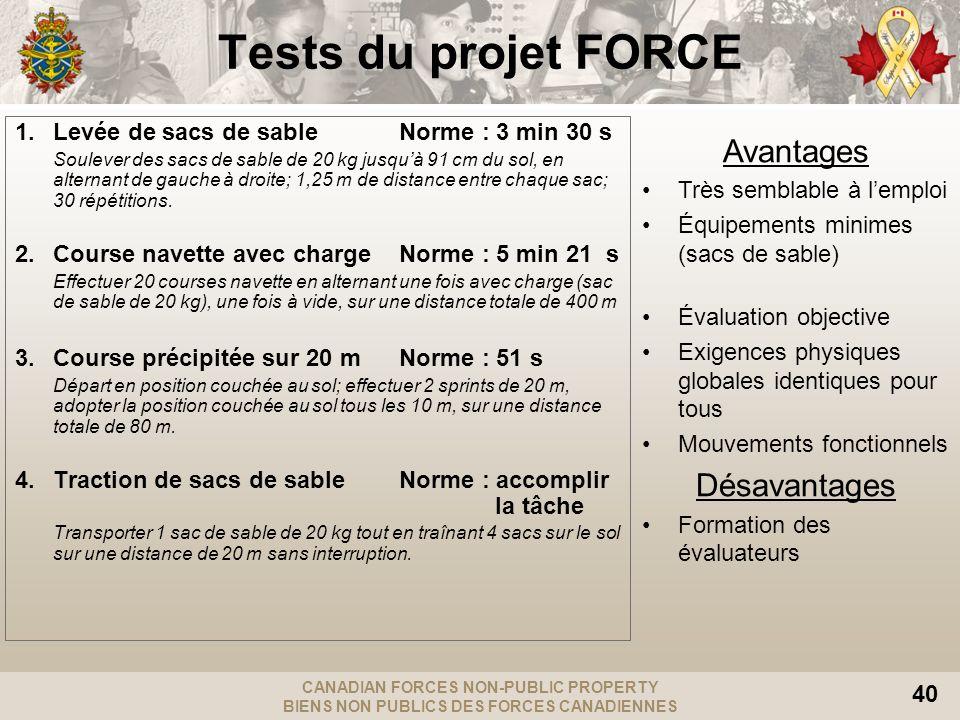 CANADIAN FORCES NON-PUBLIC PROPERTY BIENS NON PUBLICS DES FORCES CANADIENNES 40 Tests du projet FORCE 1.Levée de sacs de sableNorme : 3 min 30 s Soule