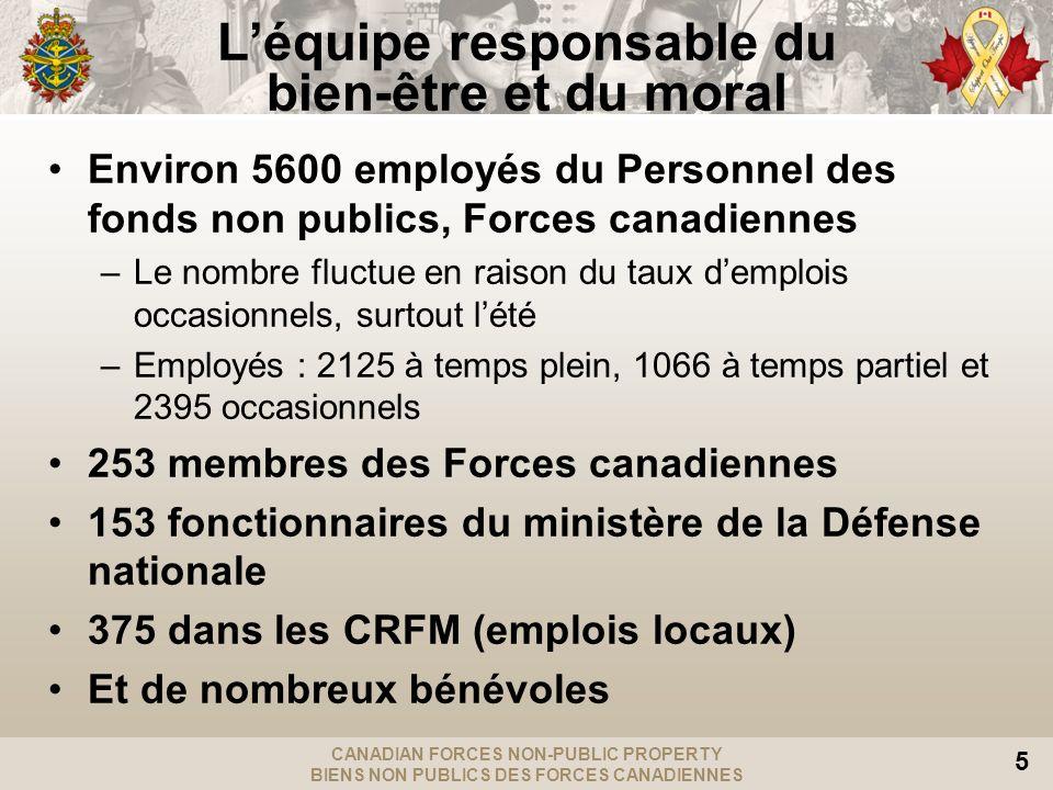 CANADIAN FORCES NON-PUBLIC PROPERTY BIENS NON PUBLICS DES FORCES CANADIENNES 5 Léquipe responsable du bien-être et du moral Environ 5600 employés du P