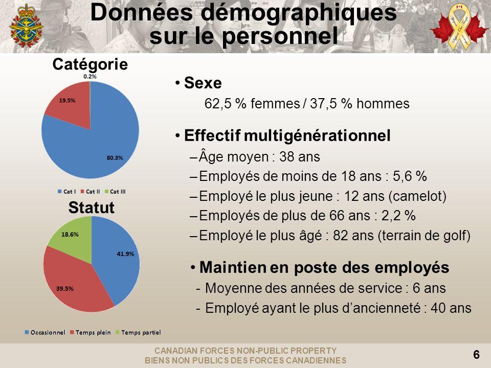 CANADIAN FORCES NON-PUBLIC PROPERTY BIENS NON PUBLICS DES FORCES CANADIENNES 6 Données démographiques sur le personnel Sexe 62,5 % femmes / 37,5 % hom