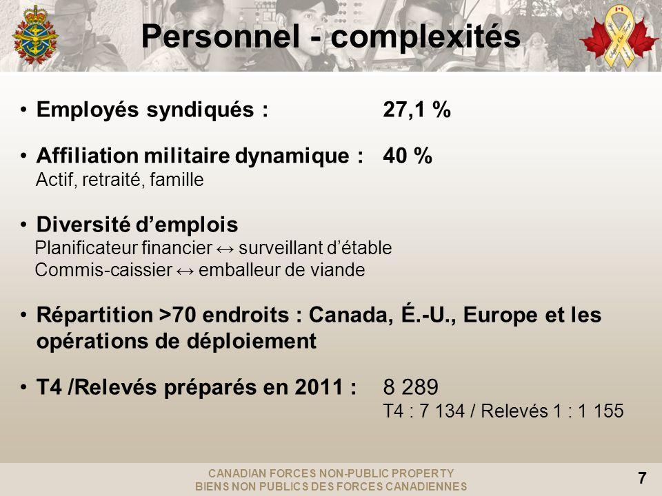 CANADIAN FORCES NON-PUBLIC PROPERTY BIENS NON PUBLICS DES FORCES CANADIENNES 8 Ampleur des activités Total 713 M$ (19,5 % public / 80,5 % non-public) Fonds publics Services financiers du RARM (280 M$) CANEX, ventes au détail (52 M$) Mess (24 M$) Fonds des bases/escadres/unités de la Réserve (77 M$) C108 (25 M$) C109 (88 M$) Fonds central (124 M$) Caisse d assistance CAPFC (17 M$) D Gest SB (26 M$) Valeur nette des BNP / Dépenses publiques à lAF 2011-2012 } CANEX 2011-2012 Recettes : 135 M$ SF RARM - 2011-2012 Recettes : 77 M$