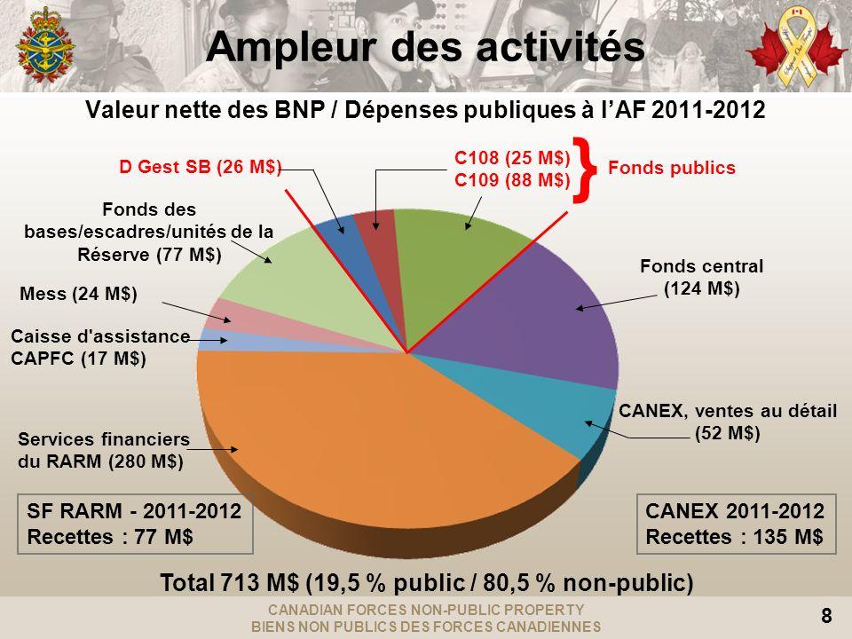 CANADIAN FORCES NON-PUBLIC PROPERTY BIENS NON PUBLICS DES FORCES CANADIENNES 8 Ampleur des activités Total 713 M$ (19,5 % public / 80,5 % non-public)