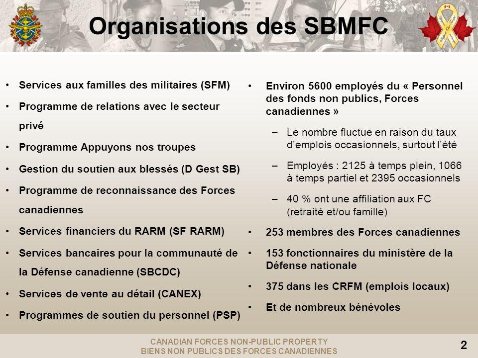 CANADIAN FORCES NON-PUBLIC PROPERTY BIENS NON PUBLICS DES FORCES CANADIENNES 2 Organisations des SBMFC Services aux familles des militaires (SFM) Prog