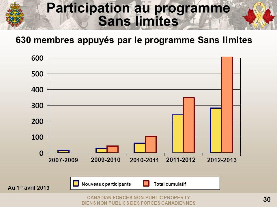 CANADIAN FORCES NON-PUBLIC PROPERTY BIENS NON PUBLICS DES FORCES CANADIENNES 30 Participation au programme Sans limites 630 membres appuyés par le pro