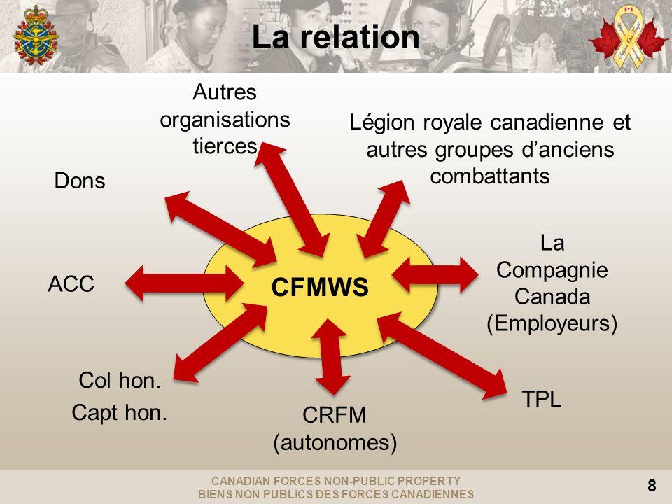 CANADIAN FORCES NON-PUBLIC PROPERTY BIENS NON PUBLICS DES FORCES CANADIENNES 8 CFMWS Dons ACC Col hon.