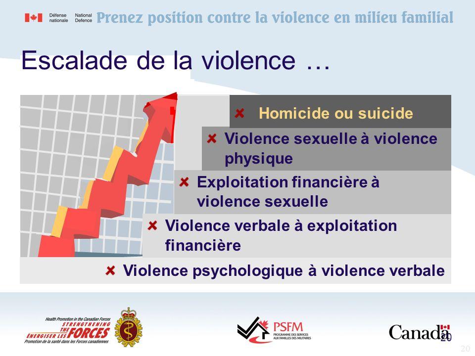20 Violence psychologique à violence verbale Violence verbale à exploitation financière Exploitation financière à violence sexuelle Violence sexuelle