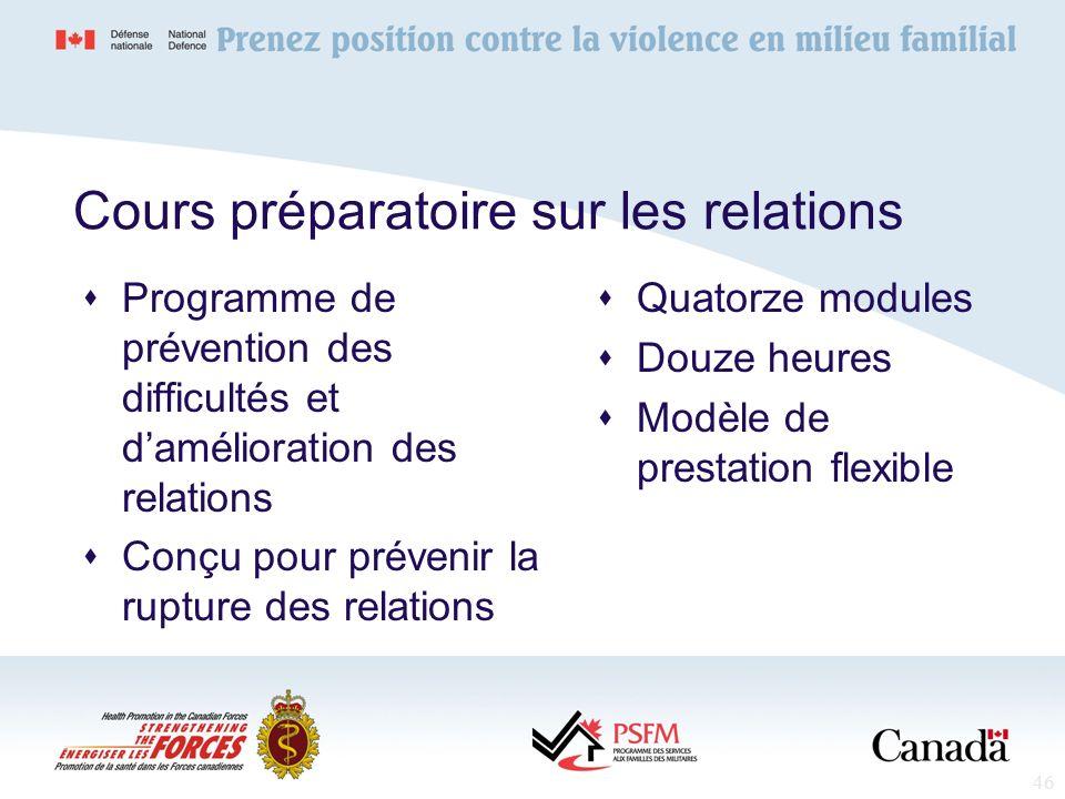 46 Cours préparatoire sur les relations Programme de prévention des difficultés et damélioration des relations Conçu pour prévenir la rupture des rela
