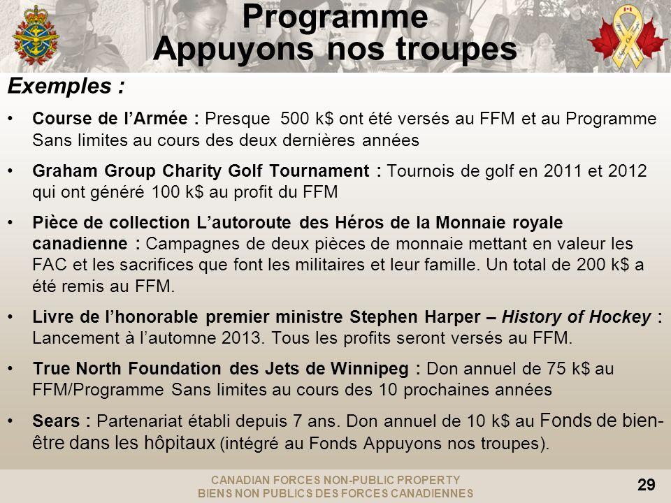 CANADIAN FORCES NON-PUBLIC PROPERTY BIENS NON PUBLICS DES FORCES CANADIENNES 29 Exemples : Course de lArmée : Presque 500 k$ ont été versés au FFM et au Programme Sans limites au cours des deux dernières années Graham Group Charity Golf Tournament : Tournois de golf en 2011 et 2012 qui ont généré 100 k$ au profit du FFM Pièce de collection Lautoroute des Héros de la Monnaie royale canadienne : Campagnes de deux pièces de monnaie mettant en valeur les FAC et les sacrifices que font les militaires et leur famille.