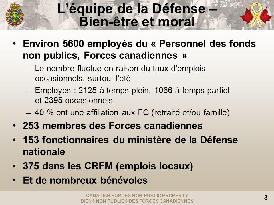 CANADIAN FORCES NON-PUBLIC PROPERTY BIENS NON PUBLICS DES FORCES CANADIENNES 3 Léquipe de la Défense – Bien-être et moral Environ 5600 employés du « Personnel des fonds non publics, Forces canadiennes » –Le nombre fluctue en raison du taux demplois occasionnels, surtout lété –Employés : 2125 à temps plein, 1066 à temps partiel et 2395 occasionnels –40 % ont une affiliation aux FC (retraité et/ou famille) 253 membres des Forces canadiennes 153 fonctionnaires du ministère de la Défense nationale 375 dans les CRFM (emplois locaux) Et de nombreux bénévoles