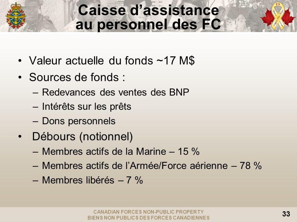 CANADIAN FORCES NON-PUBLIC PROPERTY BIENS NON PUBLICS DES FORCES CANADIENNES 33 Valeur actuelle du fonds ~17 M$ Sources de fonds : –Redevances des ventes des BNP –Intérêts sur les prêts –Dons personnels Débours (notionnel) –Membres actifs de la Marine – 15 % –Membres actifs de lArmée/Force aérienne – 78 % –Membres libérés – 7 % Caisse dassistance au personnel des FC