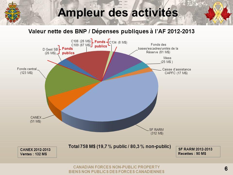 CANADIAN FORCES NON-PUBLIC PROPERTY BIENS NON PUBLICS DES FORCES CANADIENNES 6 Ampleur des activités Valeur nette des BNP / Dépenses publiques à lAF 2012-2013 CANEX 2012-2013 Ventes : 132 M$ SF RARM 2012-2013 Recettes : 90 M$ Fonds publics