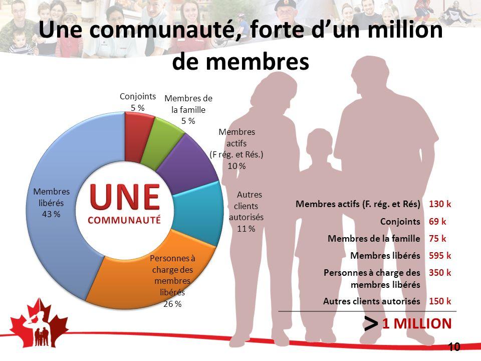 Une communauté, forte dun million de membres Membres actifs (F. rég. et Rés)130 k Conjoints69 k Membres de la famille75 k Membres libérés595 k Personn