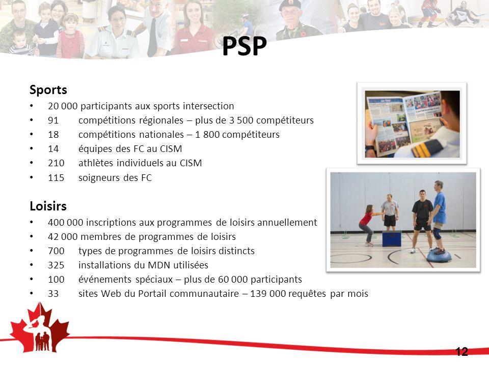 Sports 20 000 participants aux sports intersection 91compétitions régionales – plus de 3 500 compétiteurs 18 compétitions nationales – 1 800 compétite