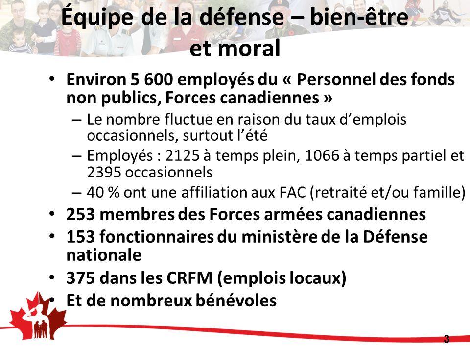 Environ 5 600 employés du « Personnel des fonds non publics, Forces canadiennes » – Le nombre fluctue en raison du taux demplois occasionnels, surtout lété – Employés : 2125 à temps plein, 1066 à temps partiel et 2395 occasionnels – 40 % ont une affiliation aux FAC (retraité et/ou famille) 253 membres des Forces armées canadiennes 153 fonctionnaires du ministère de la Défense nationale 375 dans les CRFM (emplois locaux) Et de nombreux bénévoles 3 Équipe de la défense – bien-être et moral