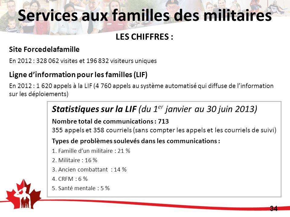 34 LES CHIFFRES : Site Forcedelafamille En 2012 : 328 062 visites et 196 832 visiteurs uniques Ligne dinformation pour les familles (LIF) En 2012 : 1 620 appels à la LIF (4 760 appels au système automatisé qui diffuse de linformation sur les déploiements) Statistiques sur la LIF (du 1 er janvier au 30 juin 2013) Nombre total de communications : 713 355 appels et 358 courriels (sans compter les appels et les courriels de suivi) Types de problèmes soulevés dans les communications : 1.