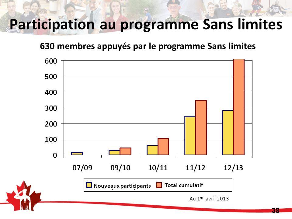630 membres appuyés par le programme Sans limites Au 1 er avril 2013 38 Participation au programme Sans limites Nouveaux participants Total cumulatif