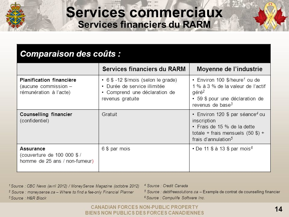CANADIAN FORCES NON-PUBLIC PROPERTY BIENS NON PUBLICS DES FORCES CANADIENNES 14 1 Source : CBC News (avril 2012) / MoneySense Magazine (octobre 2012) 2 Source : moneysense.ca – Where to find a fee-only Financial Planner 3 Source : H&R Block Services commerciaux Services financiers du RARM 4 Source : Credit Canada 5 Source : debtfreesolutions.ca – Exemple de contrat de counselling financier 6 Source : Compulife Software Inc.