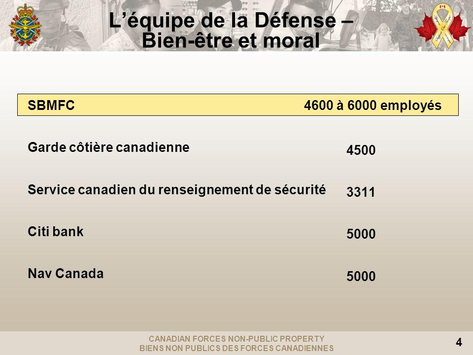 CANADIAN FORCES NON-PUBLIC PROPERTY BIENS NON PUBLICS DES FORCES CANADIENNES 4 Léquipe de la Défense – Bien-être et moral SBMFC 4600 à 6000 employés G