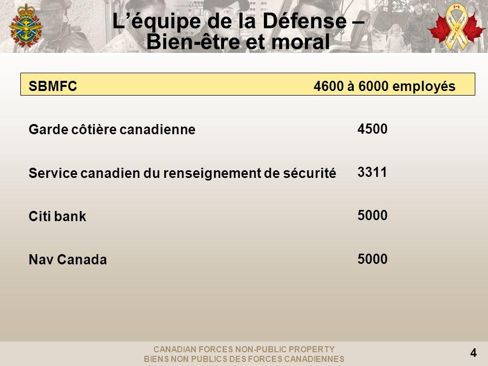 CANADIAN FORCES NON-PUBLIC PROPERTY BIENS NON PUBLICS DES FORCES CANADIENNES 4 Léquipe de la Défense – Bien-être et moral SBMFC 4600 à 6000 employés Garde côtière canadienne Service canadien du renseignement de sécurité Citi bank Nav Canada 4500 3311 5000