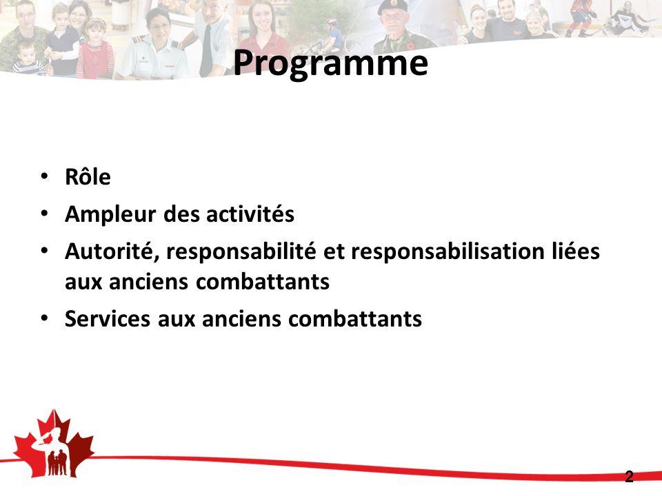 Rôle Ampleur des activités Autorité, responsabilité et responsabilisation liées aux anciens combattants Services aux anciens combattants 2 Programme