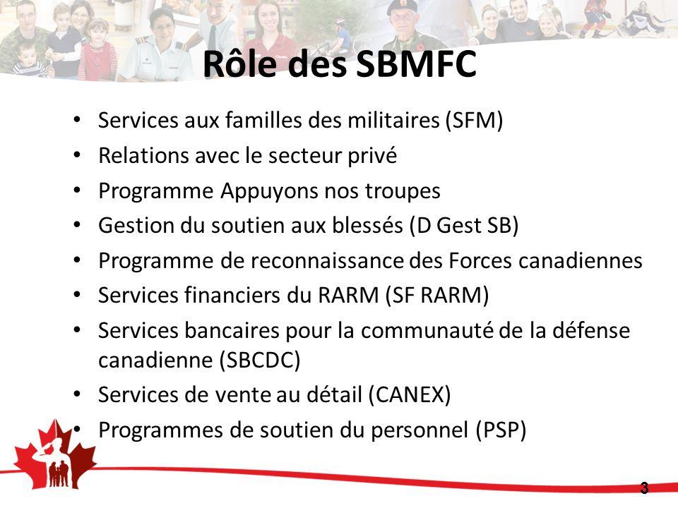 Rôle des SBMFC 3 Services aux familles des militaires (SFM) Relations avec le secteur privé Programme Appuyons nos troupes Gestion du soutien aux blessés (D Gest SB) Programme de reconnaissance des Forces canadiennes Services financiers du RARM (SF RARM) Services bancaires pour la communauté de la défense canadienne (SBCDC) Services de vente au détail (CANEX) Programmes de soutien du personnel (PSP)
