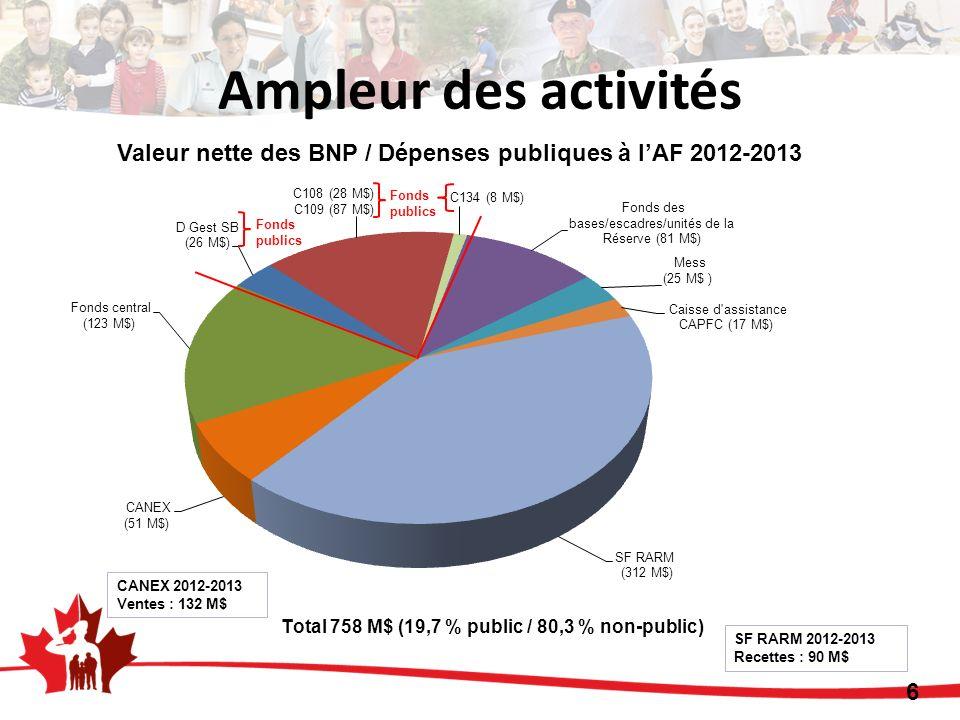 Valeur nette des BNP / Dépenses publiques à lAF 2012-2013 CANEX 2012-2013 Ventes : 132 M$ SF RARM 2012-2013 Recettes : 90 M$ Fonds publics 6 Ampleur des activités