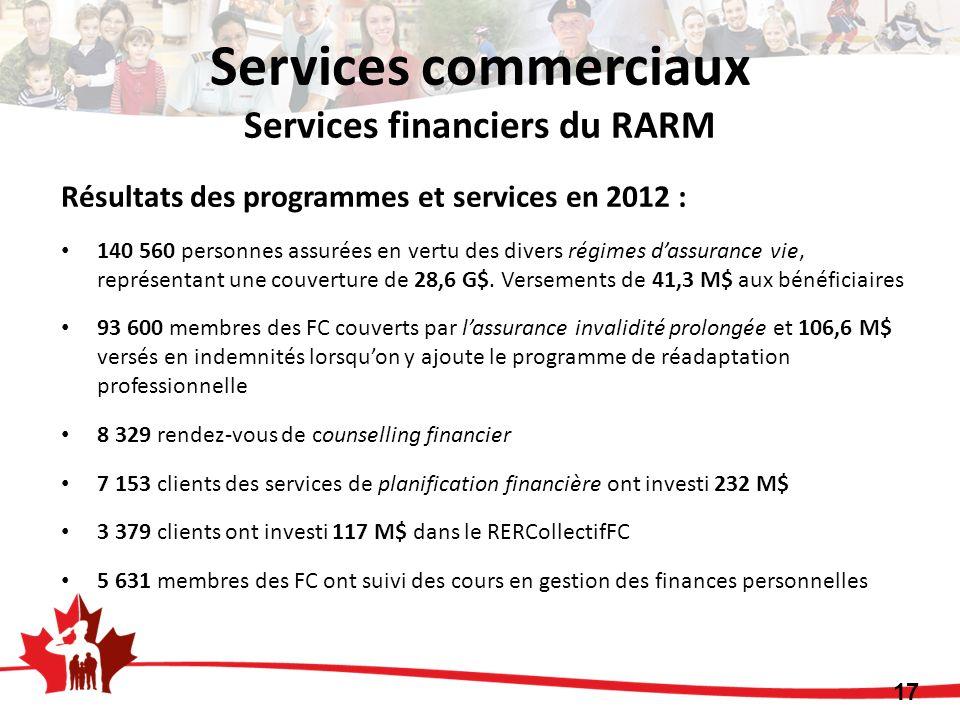 Résultats des programmes et services en 2012 : 140 560 personnes assurées en vertu des divers régimes dassurance vie, représentant une couverture de 28,6 G$.