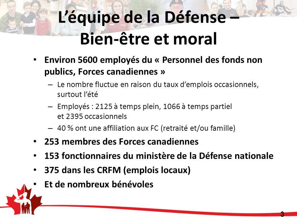 Environ 5600 employés du « Personnel des fonds non publics, Forces canadiennes » – Le nombre fluctue en raison du taux demplois occasionnels, surtout lété – Employés : 2125 à temps plein, 1066 à temps partiel et 2395 occasionnels – 40 % ont une affiliation aux FC (retraité et/ou famille) 253 membres des Forces canadiennes 153 fonctionnaires du ministère de la Défense nationale 375 dans les CRFM (emplois locaux) Et de nombreux bénévoles 3 Léquipe de la Défense – Bien-être et moral