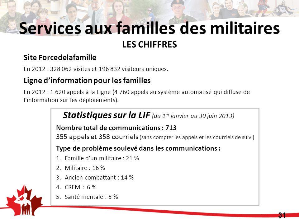 LES CHIFFRES Site Forcedelafamille En 2012 : 328 062 visites et 196 832 visiteurs uniques. Ligne dinformation pour les familles En 2012 : 1 620 appels