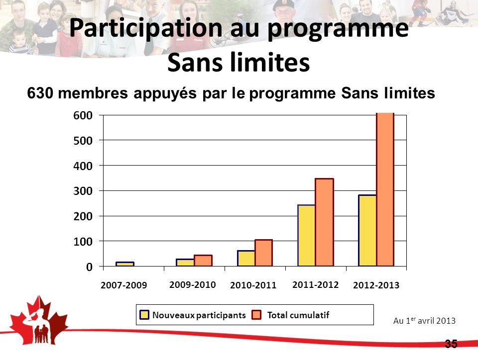630 membres appuyés par le programme Sans limites Au 1 er avril 2013 Nouveaux participants Total cumulatif 2007-2009 2009-2010 2010-2011 2011-2012 201