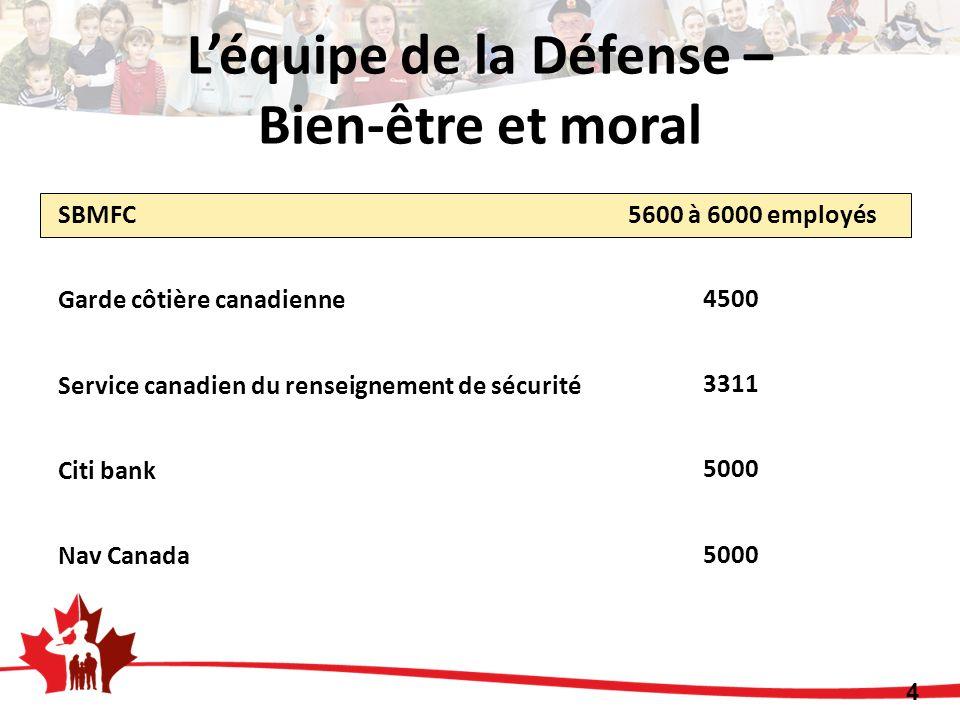 SBMFC 5600 à 6000 employés Garde côtière canadienne Service canadien du renseignement de sécurité Citi bank Nav Canada 4500 3311 5000 4 Léquipe de la Défense – Bien-être et moral