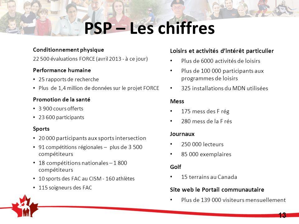 PSP – Les chiffres Conditionnement physique 22 500 évaluations FORCE (avril 2013 - à ce jour) Performance humaine 25 rapports de recherche Plus de 1,4