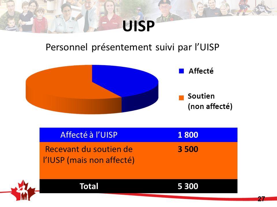 Affecté à lUISP1 800 Recevant du soutien de lIUSP (mais non affecté) 3 500 Total5 300 27 Personnel présentement suivi par lUISP UISP Affecté Soutien (