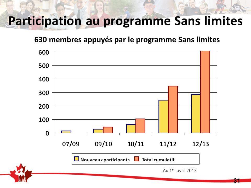 630 membres appuyés par le programme Sans limites Au 1 er avril 2013 31 Participation au programme Sans limites Nouveaux participants Total cumulatif